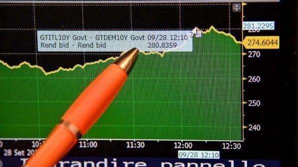 Spread oltre i 300 punti, euro a picco | Borghi: uscire dalla moneta unica ci aiuterebbe